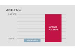 Anti-Fog Inner Lens
